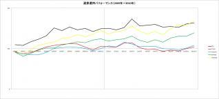 通算運用パフォーマンス(2009~2010年)