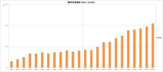 運用資産推移(2009~2010年)