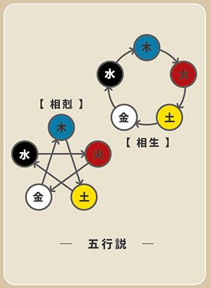 陰陽五行説 図説01