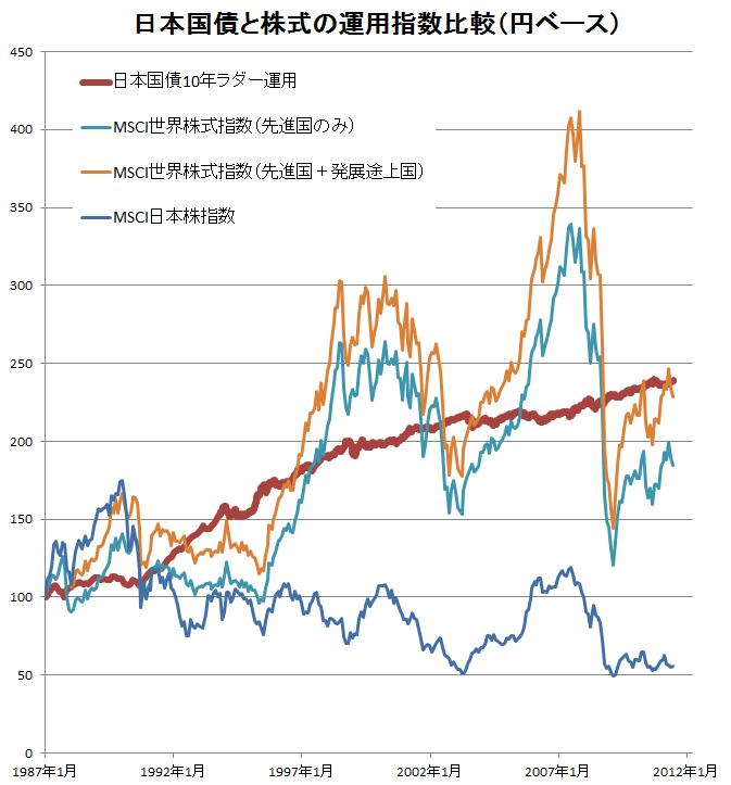 日本国債と株式の運用比較