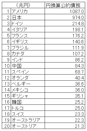 公的債務円換算ランキング