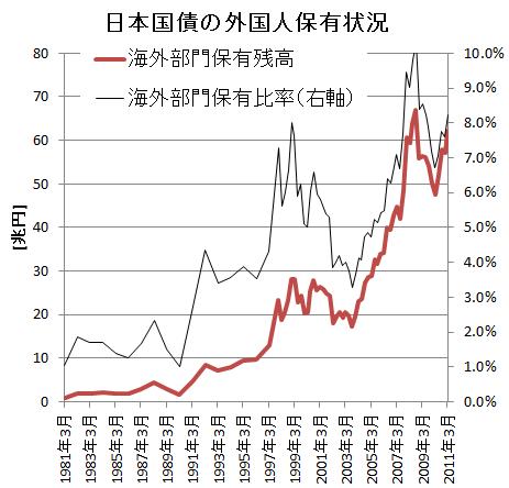 日本国債の外国人保有状況