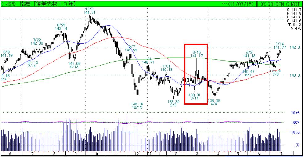 国債先物チャート(超短期)
