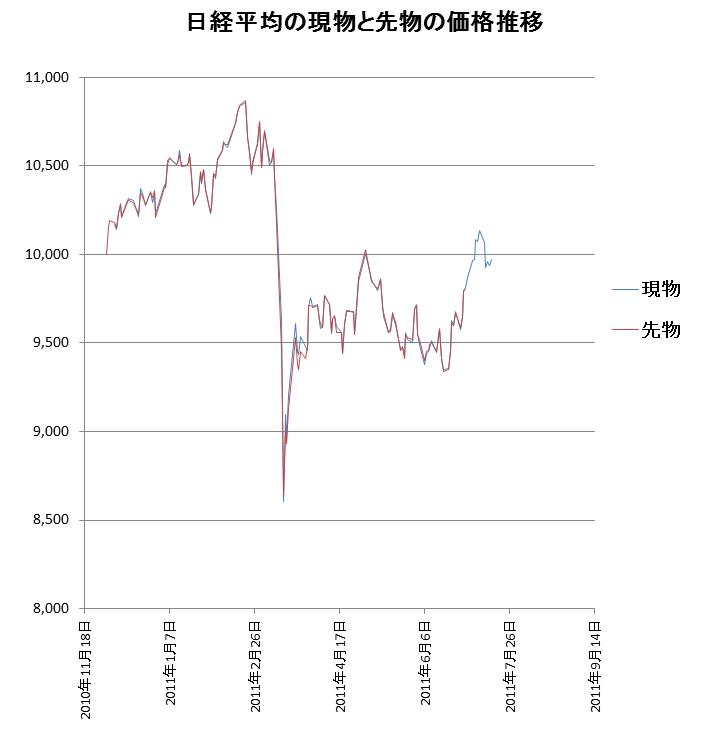 日経平均の現物と先物の価格推移