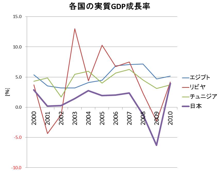 革命が起きた国の経済成長率