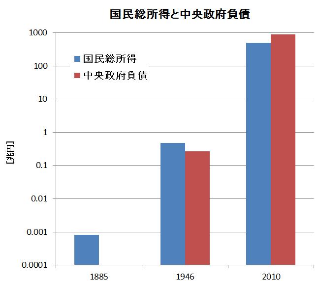 国民総所得VS中央政府負債グラフ(対数)