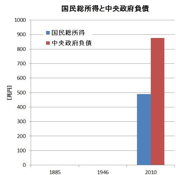 国民総所得VS中央政府負債グラフ