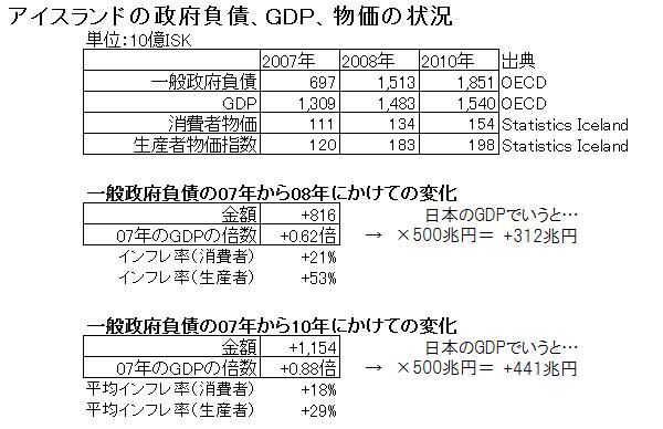 アイスランド政府負債、GDP