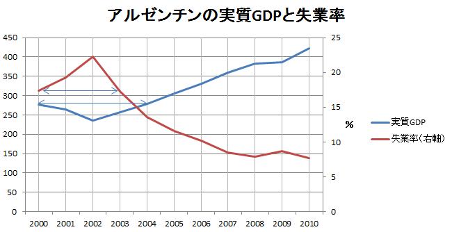アルゼンチン実質GDPと失業率