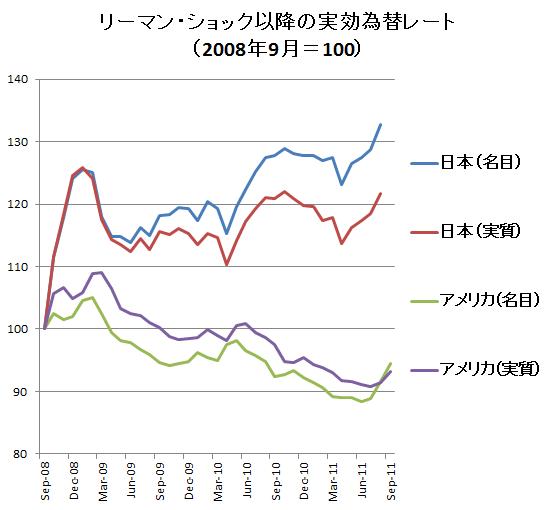 日米実効為替レート