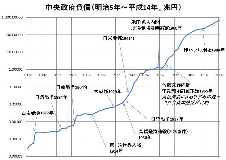 中央政府負債2