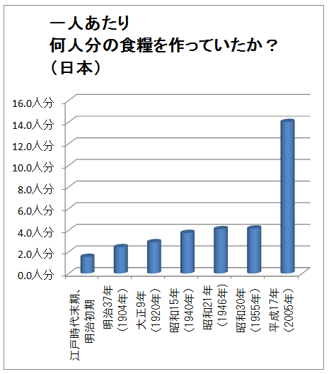 一人あたり食糧生産-日本変遷グラフ