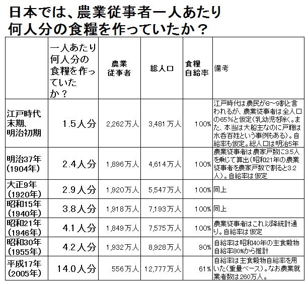 一人あたり食糧生産-日本変遷