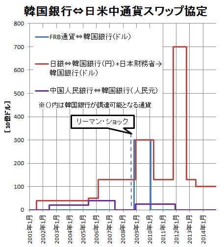 韓国⇔日米中通貨スワップ協定