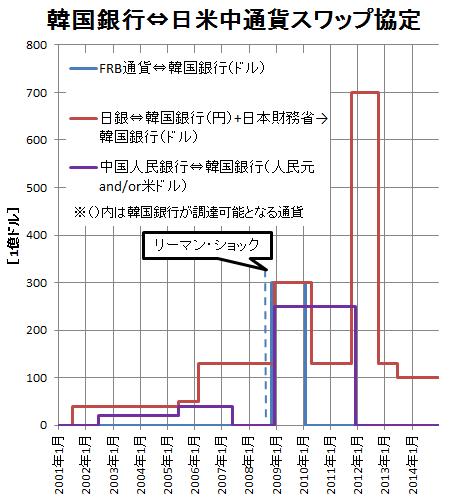 韓国⇔日米中通貨スワップ協定(訂正)