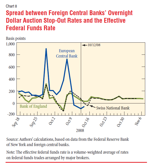 Spread between Foreign Central Banks' Overnight