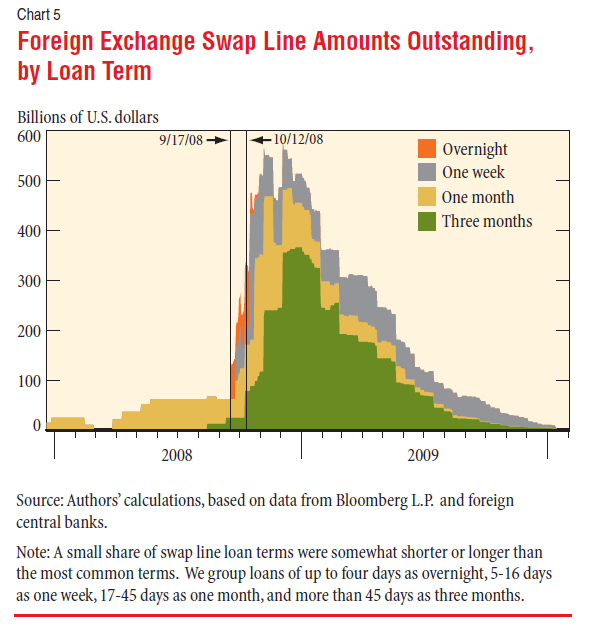 Foreign Exchange Swap Line Amounts Outstanding,
