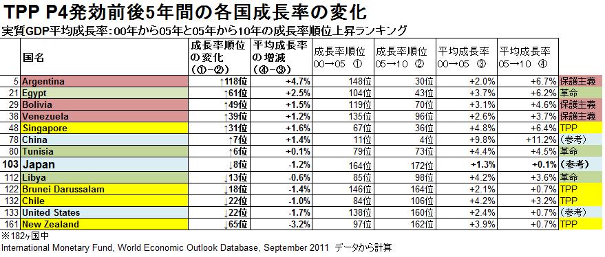 TPP_P4前後の成長率比較