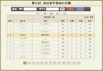 合戦ポイントランキング - 戦国IXA