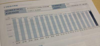 福岡リート 配当金の推移