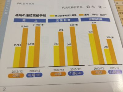7861 東京リスマティック 業績推移