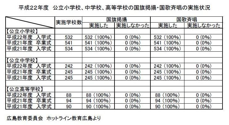 平成22年度 広島県内の国旗掲揚実施状況.
