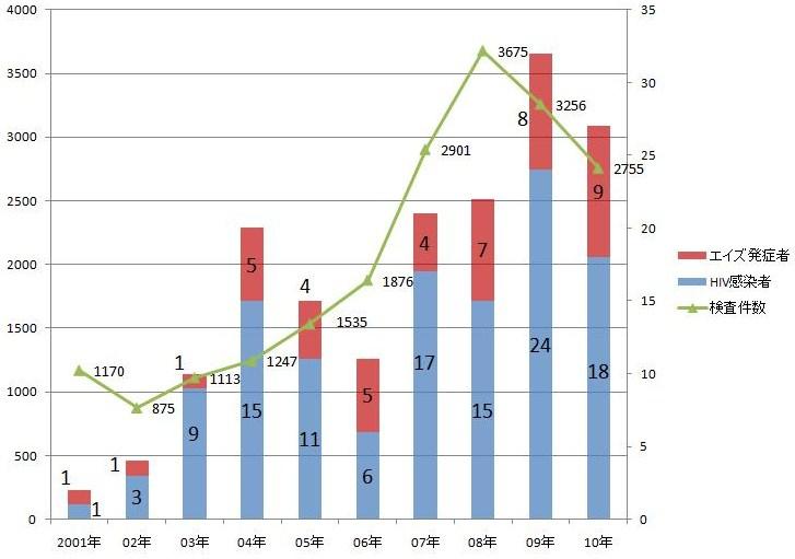 広島県内のエイズ・HIV感染者数