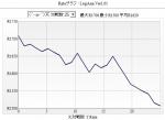 「天」IDの今月25戦のR推移グラフ