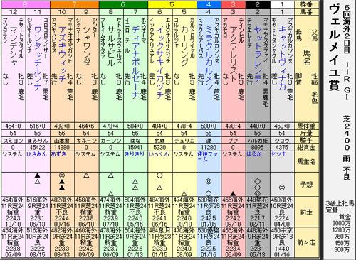 37sヴェルメイユ賞