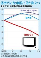 薄型テレビの価格下落