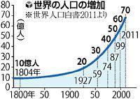 世界人口増