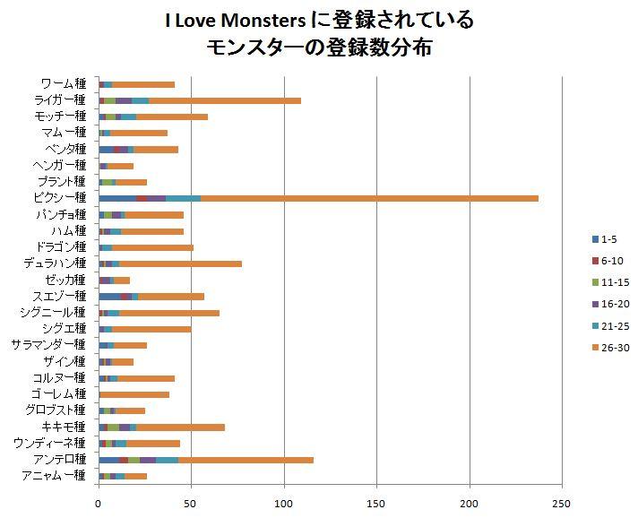モンスター横棒グラフ2