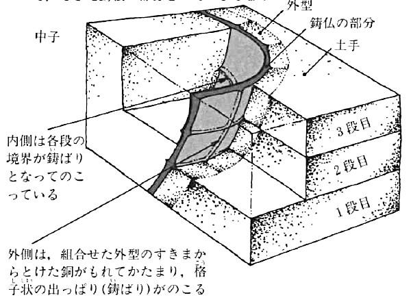 東大寺大仏の土型鋳造のイメージ図(奈良の大仏をつくる・小峰書店刊より転載)