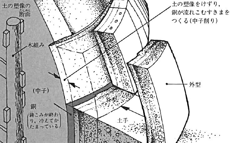 東大寺大仏鋳造の外型造りのイメージ図(奈良の大仏をつくる・小峰書店刊より転載)