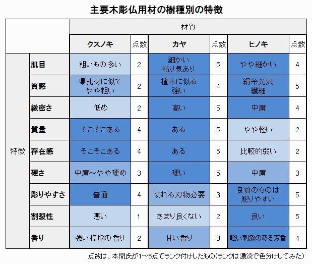 クスノキ・カヤ・ヒノキの用材の特徴
