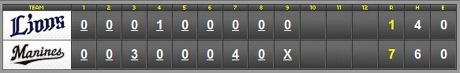 score_20110421.jpg