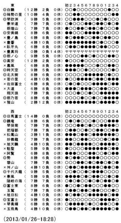 時事ドットコム:大相撲初場所・幕内星取表(14日目)0001-2