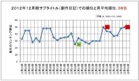 2012年12月期のサブタイトルでの順位と月平均順位0001-2