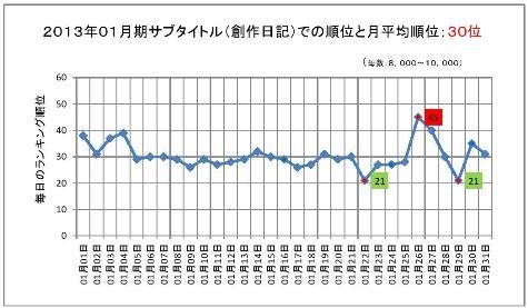 2013年01月期のサブタイトルでの順位と月平均順位0001-2