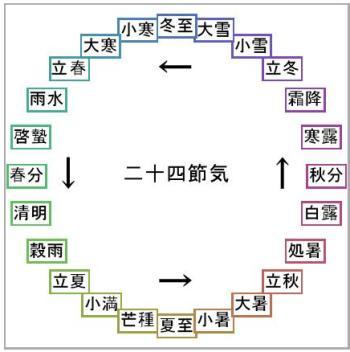 立春 - Wikipedia0001-2