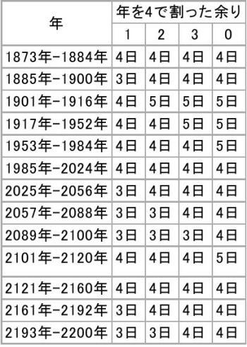立春 - Wikipedia0003-2