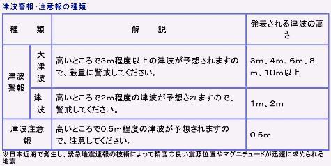 気象庁 _ 津波予報・津波情報について0001-2