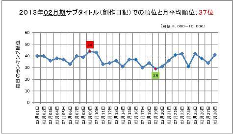 2013年02月期のサブタイトルでの順位と月平均順位0001-2