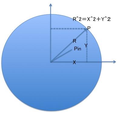 円弧の内部点