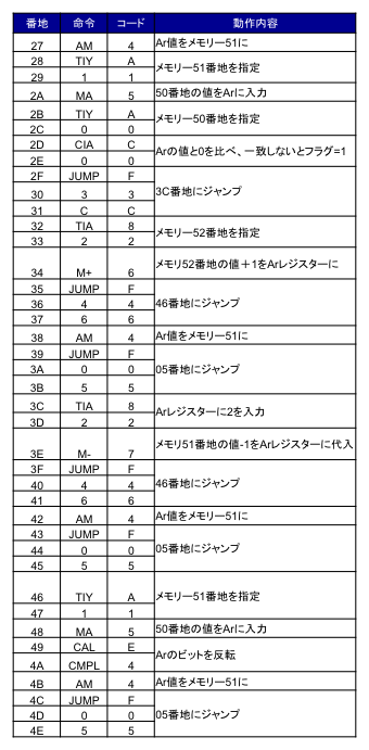 PWM Program2