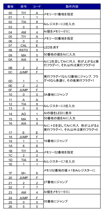 PWM Program1