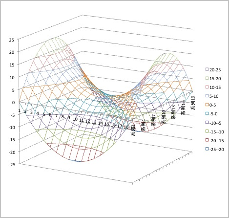 3D Graph by Excel