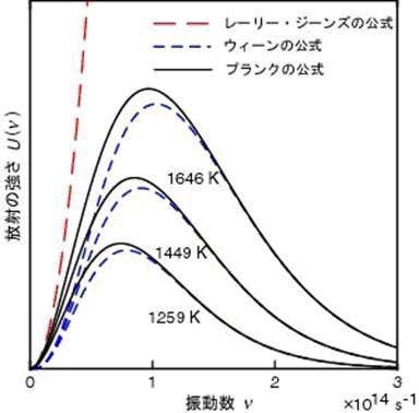 輻射スペクトル温度特性