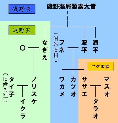 Isono_family.jpg