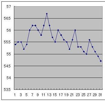 3月のグラフ